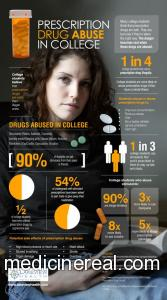 Prescription drug abuse: definition, causes, prevention, and treatment!