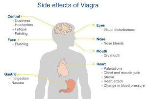 What is effect of viagra